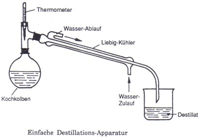 Destillationsapparatur alkohol